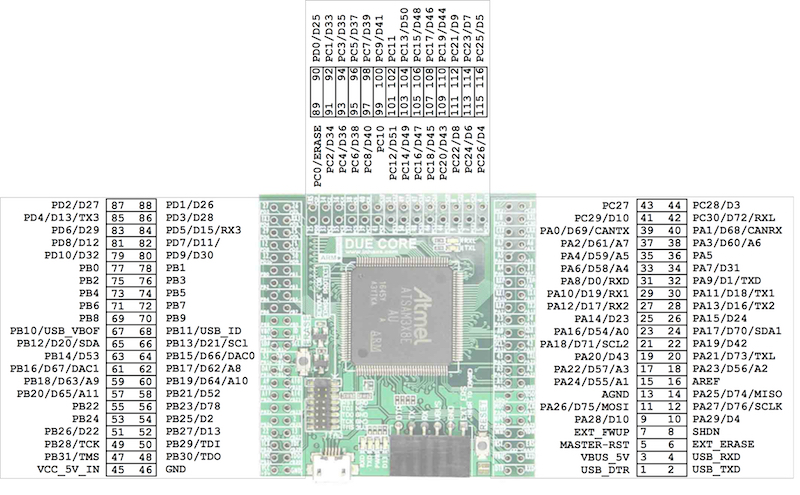 Due R3 Core For Arduino Compatible SAM3X8E 32bit ARM Cortex M3 Module - Pinout
